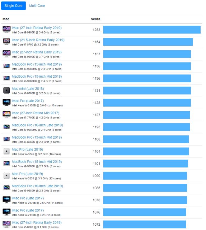 mac-pro-single-core-benchmarks