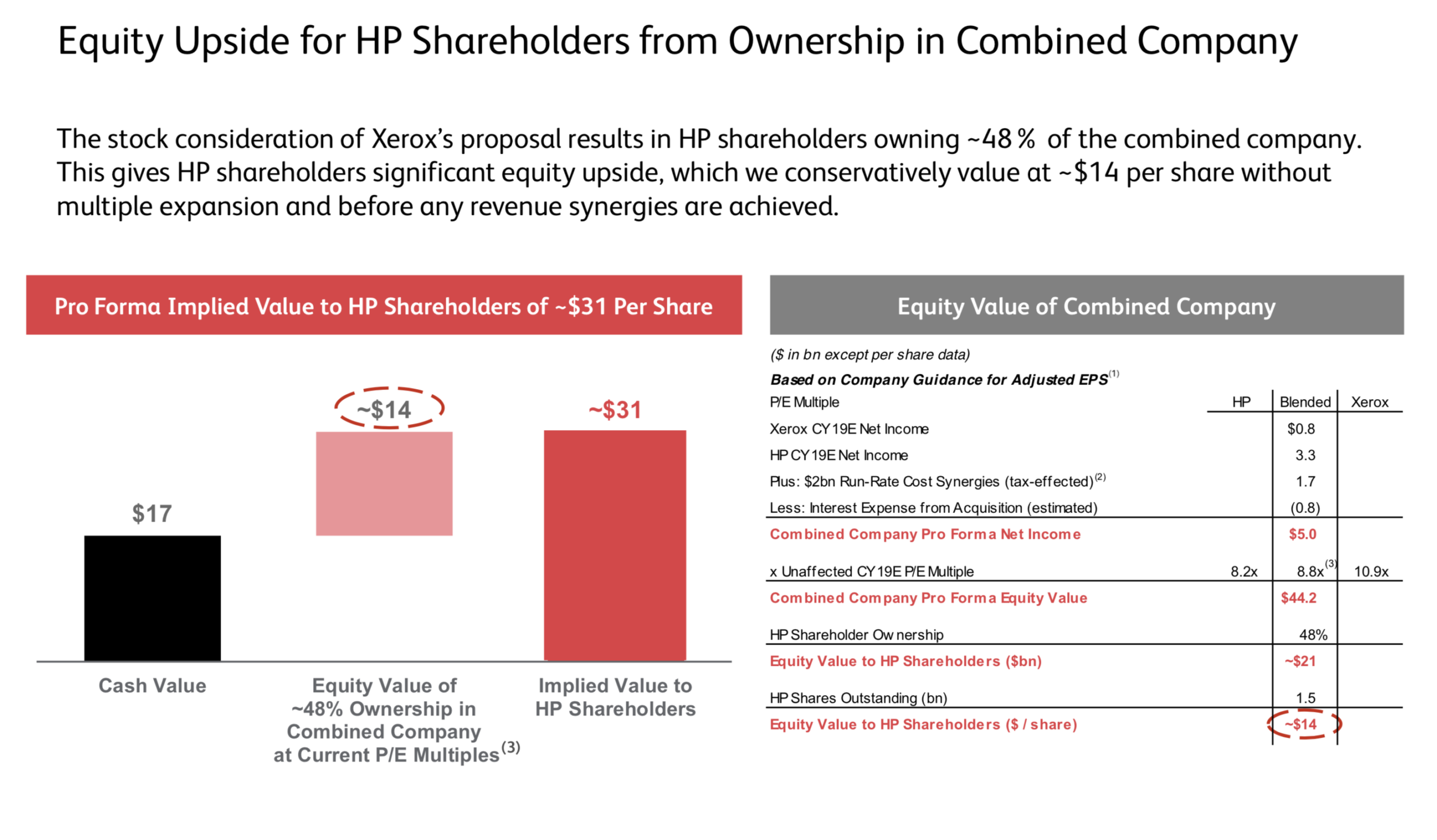 Xerox implied equity value offer to HP shareholders