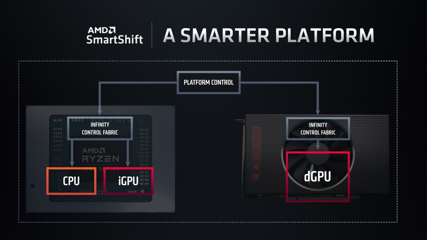 ¿Qué es el SmartShift de AMD y qué hace? 2