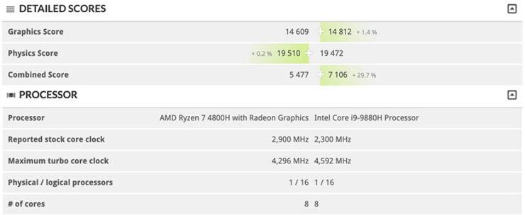 amd-ryzen-7-4800h-cpu-performance-benchmark