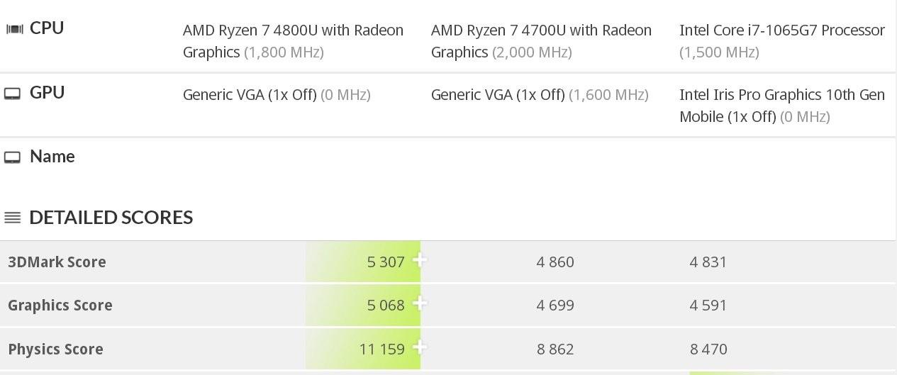 amd-ryzen-7-4800u-vs-ryzen-7-4700u-vs-core-i7-1065g7