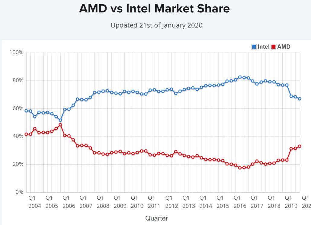 AMD vs Intel CPU Market Share_Jan 2020_Passmark