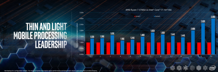 intel-10th-gen-vs-amd-ryzen-3000-mobility-cpus_performance_1-custom