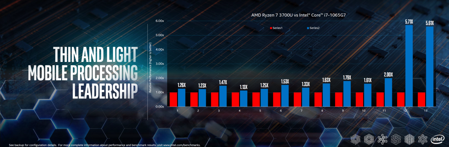 intel-10th-gen-vs-amd-ryzen-3000-mobility-cpus_performance_2-custom
