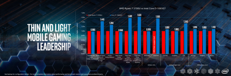 intel-10th-gen-vs-amd-ryzen-3000-mobility-cpus_performance_3-custom