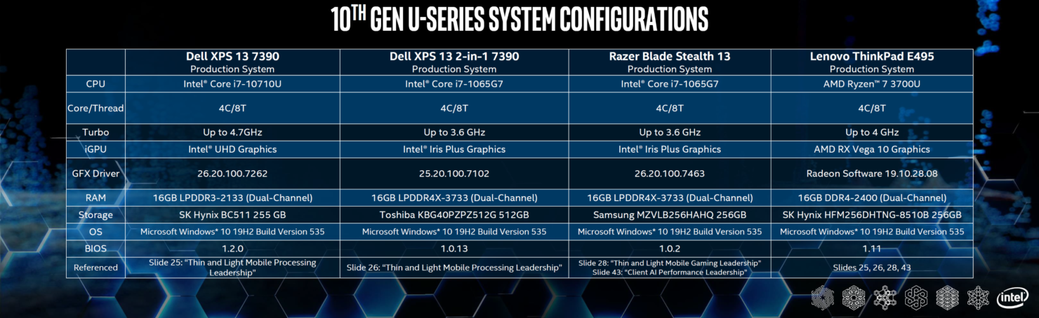 intel-10th-gen-vs-amd-ryzen-3000-mobility-cpus_performance_5-custom