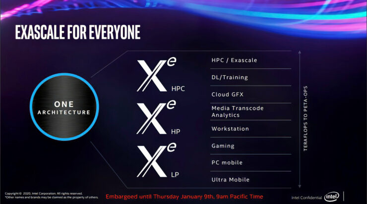 intel-dg1-gpu-discrete-graphics-card-powered-by-xe-graphics-architecture_5