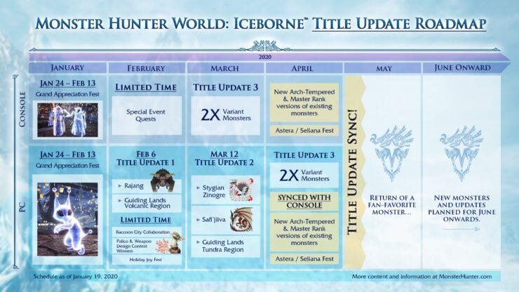 Iceborne Roadmap
