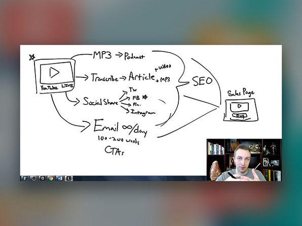 Essential Online Marketing Blueprint Bundle