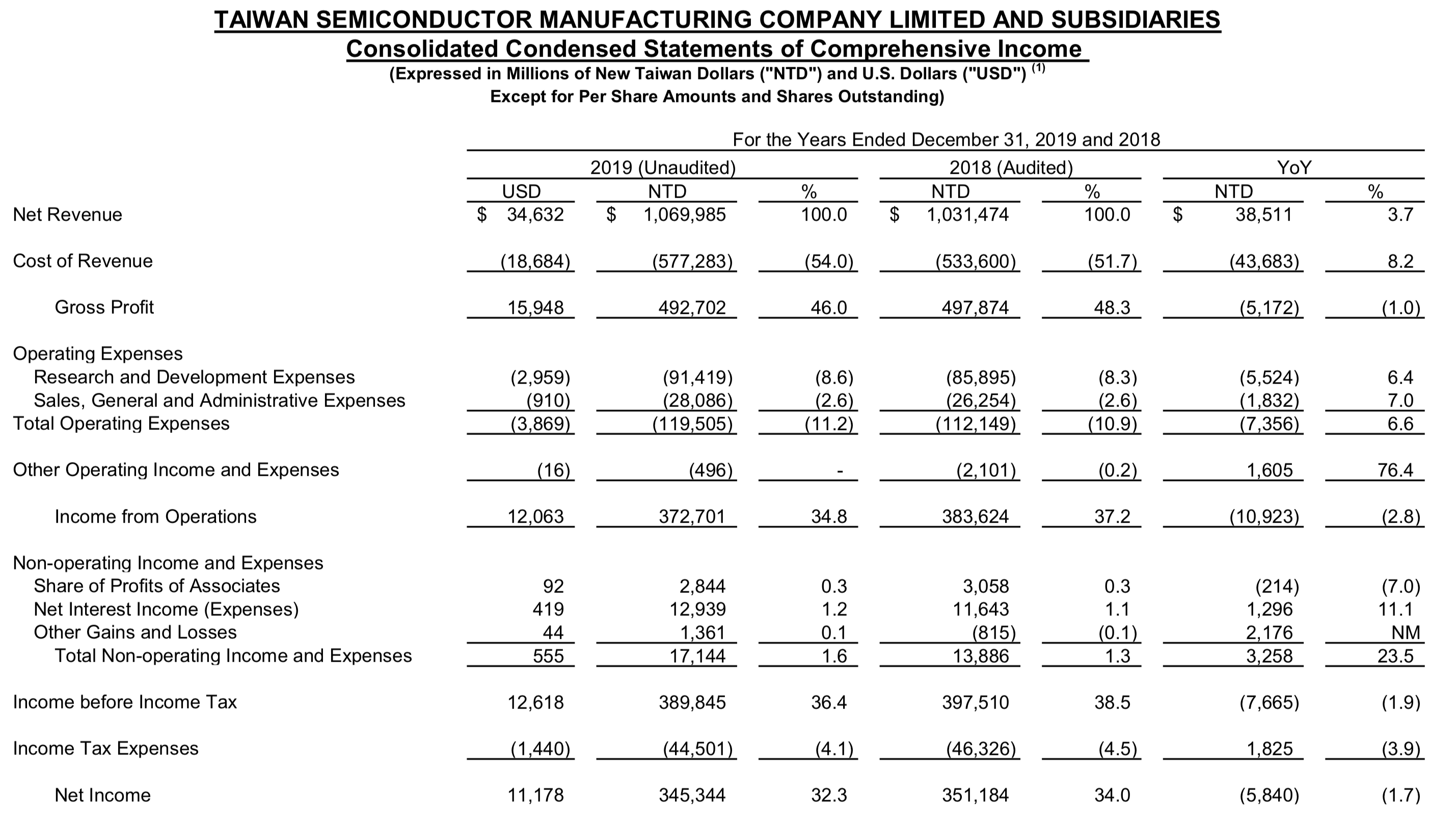 TSMC financial statements for fiscal, calendar year 2019.