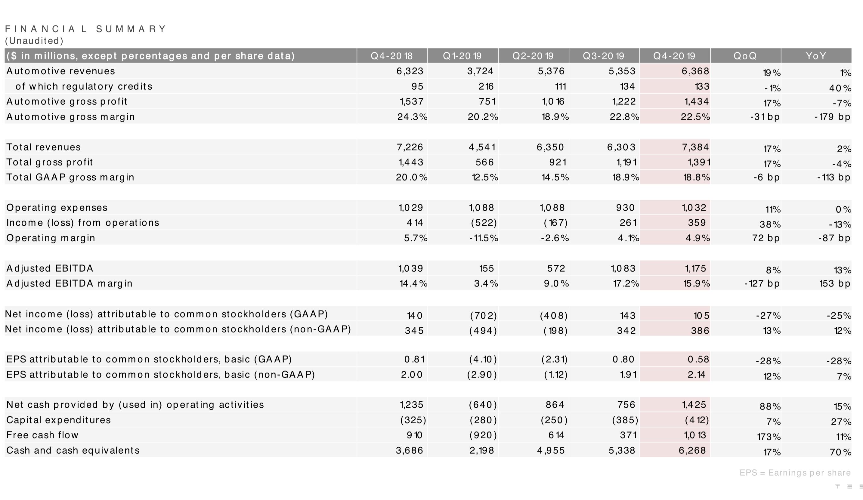 Tesla financial summary