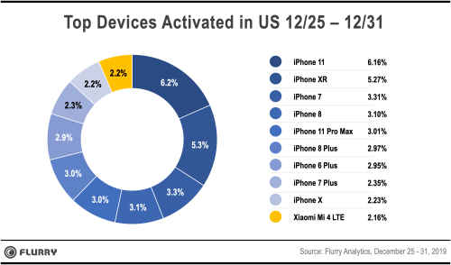 Top Device Activations iPhone