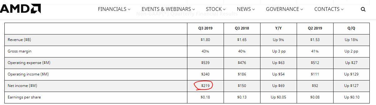 AMD cierra en un nuevo récord: ¿es este el stock de chips más sobrevalorado en el mercado? 3