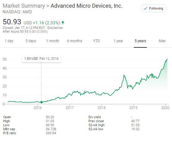 AMD cierra en un nuevo récord: ¿es este el stock de chips más sobrevalorado en el mercado? 1