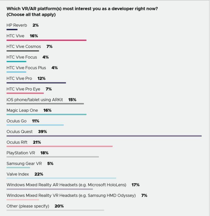 GDC 2020 Survey
