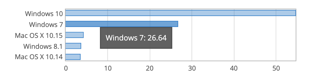 windows 7 stats