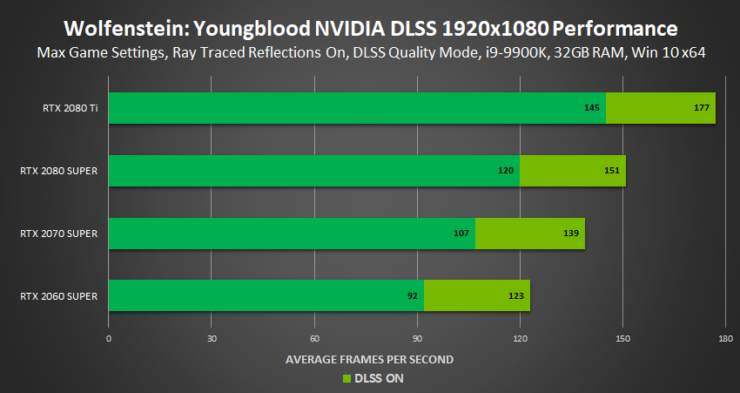 wolfenstein-youngblood-nvidia-dlss-performance-1920x1080