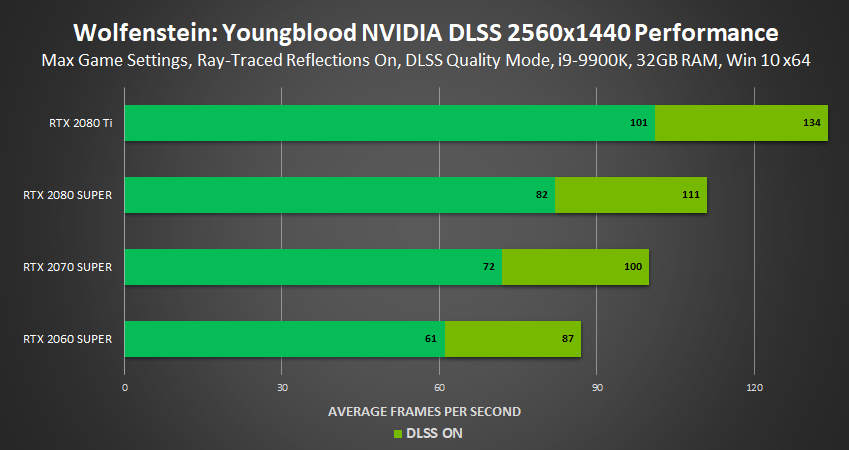 wolfenstein-youngblood-nvidia-dlss-performance-2560x1440