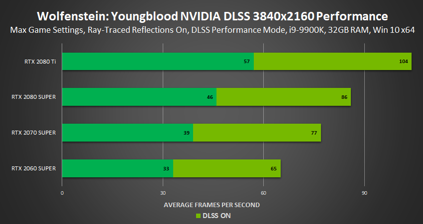 wolfenstein-youngblood-nvidia-dlss-performance-3840x2160