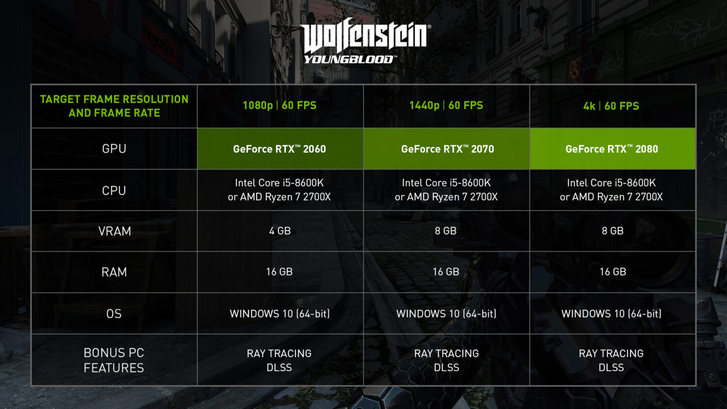 wolfenstein-youngblood-nvidia-geforce-gpu-recommendations