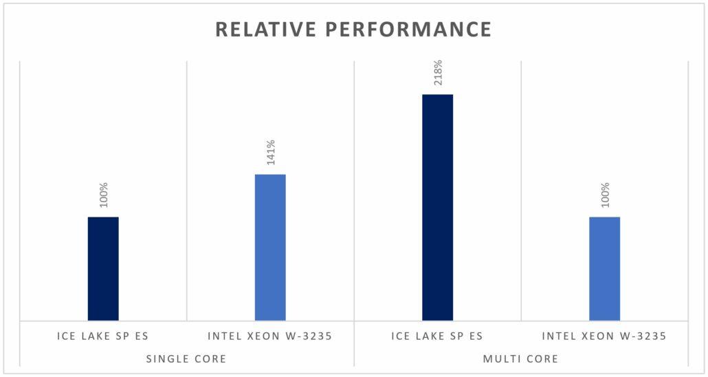 Prueba comparativa de CPU Intel Whitley Lake de 10 nm filtrada: diezma 14 nm con hasta un 100% de aumento del rendimiento Core for Core 3
