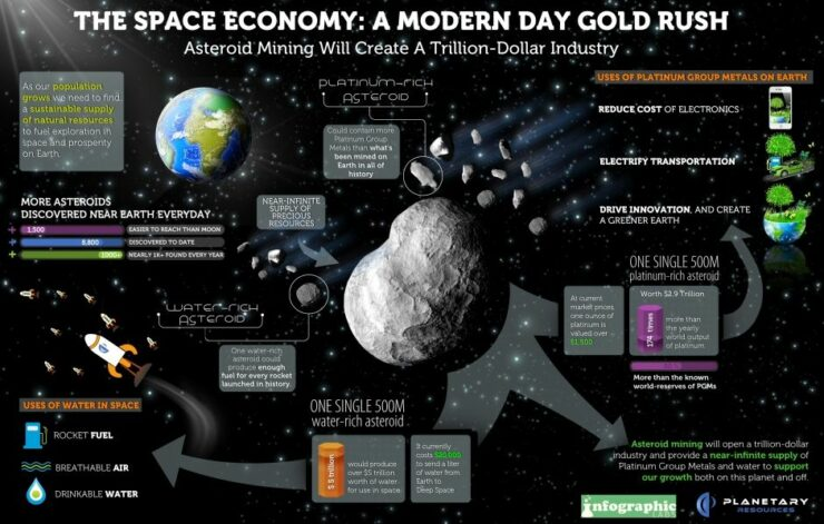 Space Mining: la búsqueda del primer trillonario del mundo en medio de la creciente escasez de recursos de la Tierra 3