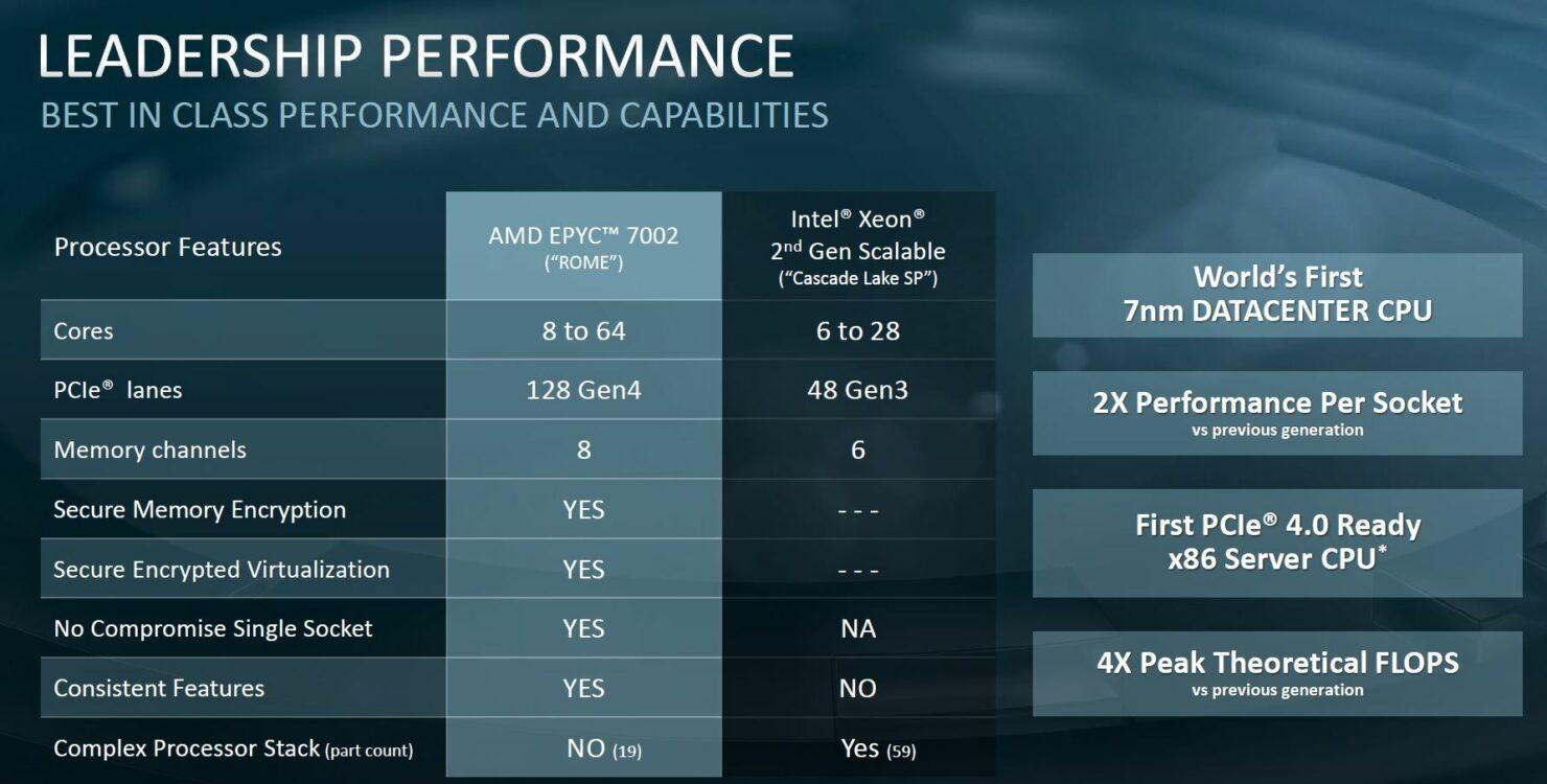 amd-epyc-7002-v-2nd-generation-intel-xeon-scalable-comparison