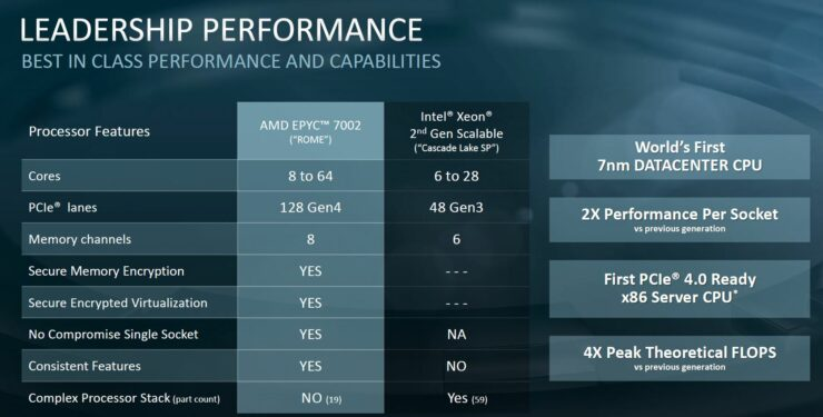 amd-epyc-7002-v-2nd-generation-intel-xeon-scalable-comparison