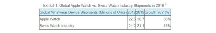 Apple Watch Shipments Hit New High, Beat Entire Swiss Watch Industry