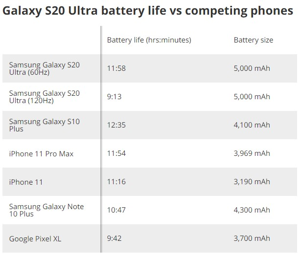 Galaxy S20 Ultra 120Hz Battery Drain Is Severe
