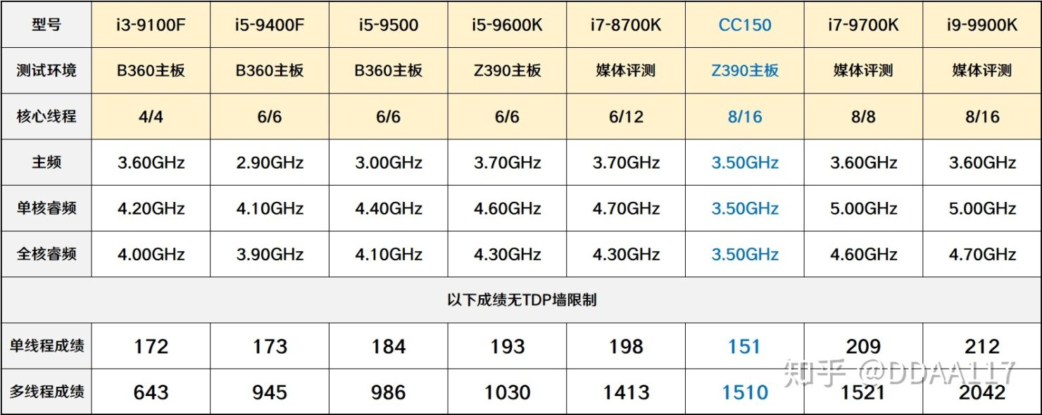 intel-cc150-specs