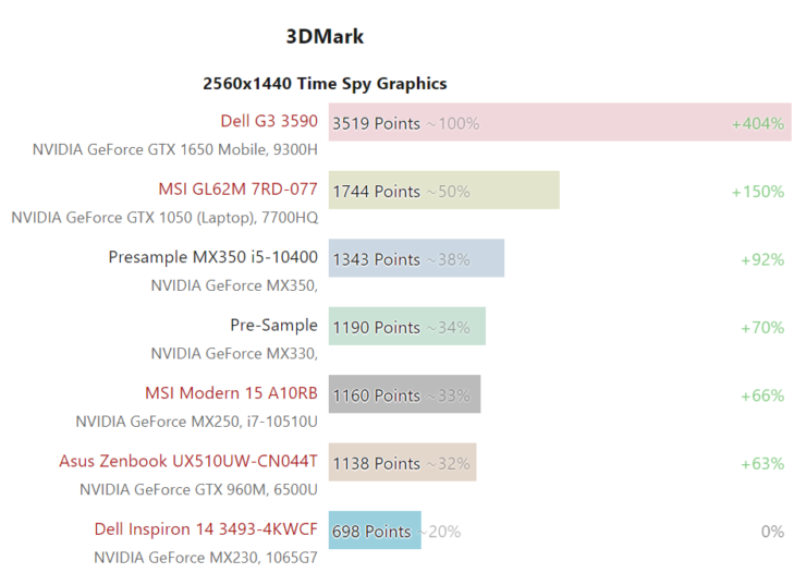 nvidia-geforce-mx350-gpu-performance-benchmark_1
