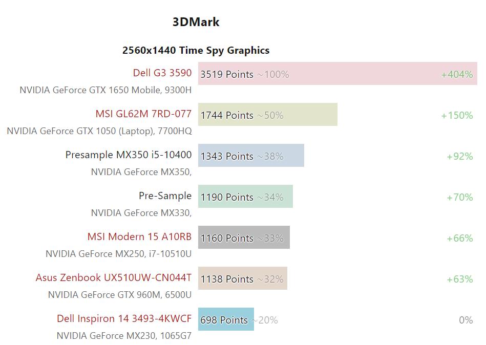 nvidia-geforce-mx350-gpu-performance-benchmark_1