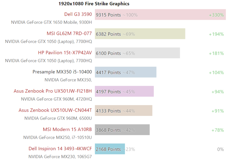 nvidia-geforce-mx350-gpu-performance-benchmark_2