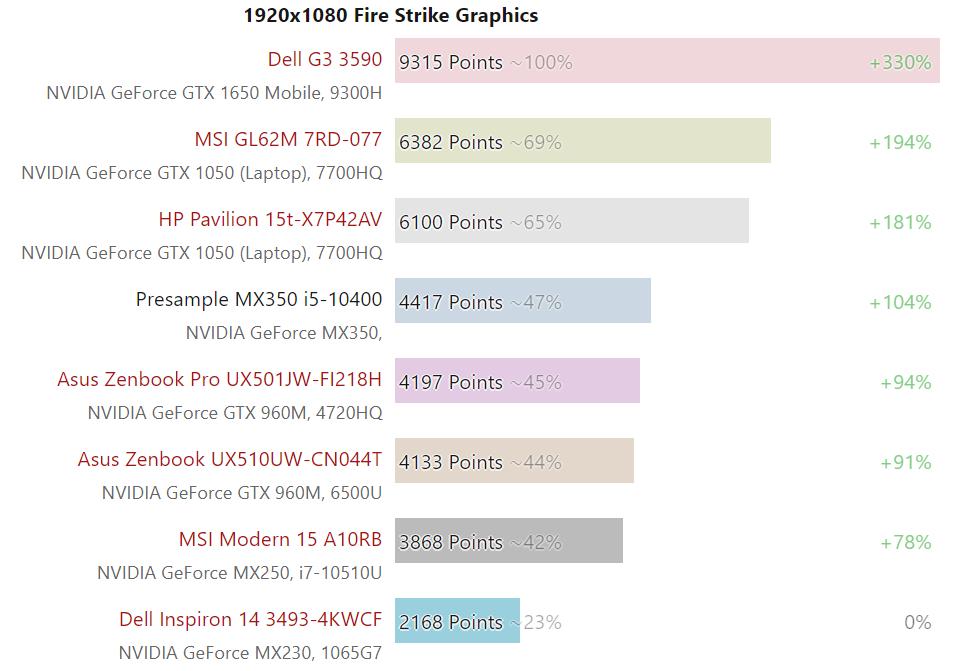 nvidia-geforce-mx350-gpu-performance-benchmark_2