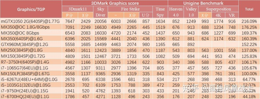 Benchmarks of various integrated and discrete mobility GPUs as reported by Zhuanlan