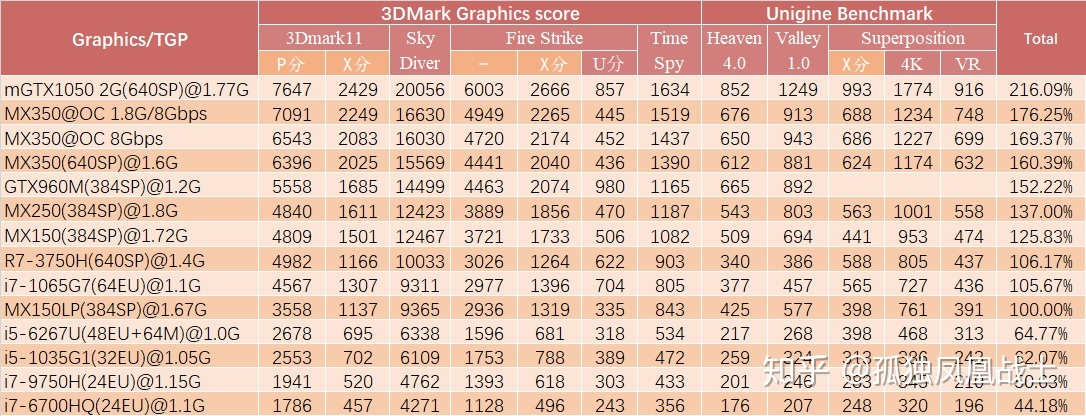Intel 10nm Tiger Lake Core I7 1165g7 Quad Core Cpu On Par With Amd S 7nm Renoir 8 Core Flagship Xe Graphics Outpaces The Fastest Nvidia Mx Gpus