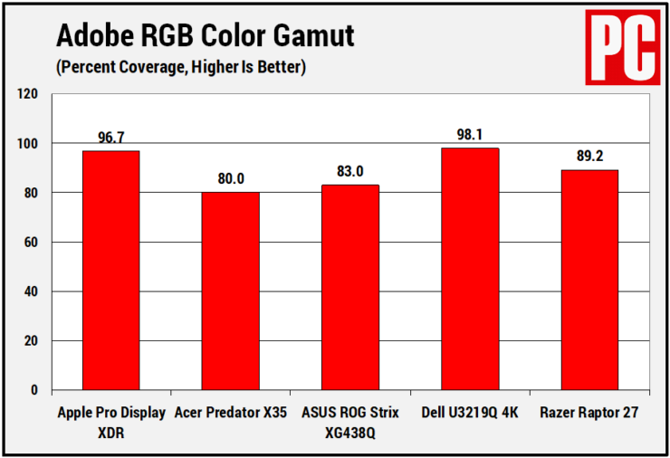 pro-display-xdr-test-results-in-varios-categories-3