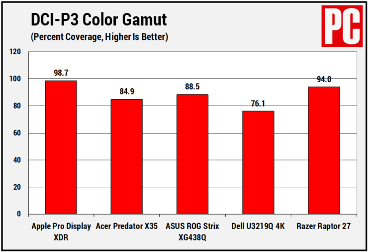 pro-display-xdr-test-results-in-varios-categories-4