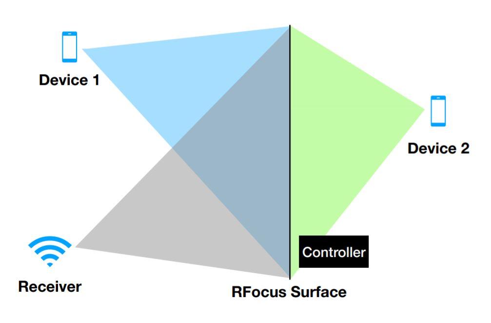 RFocused Signal MIT