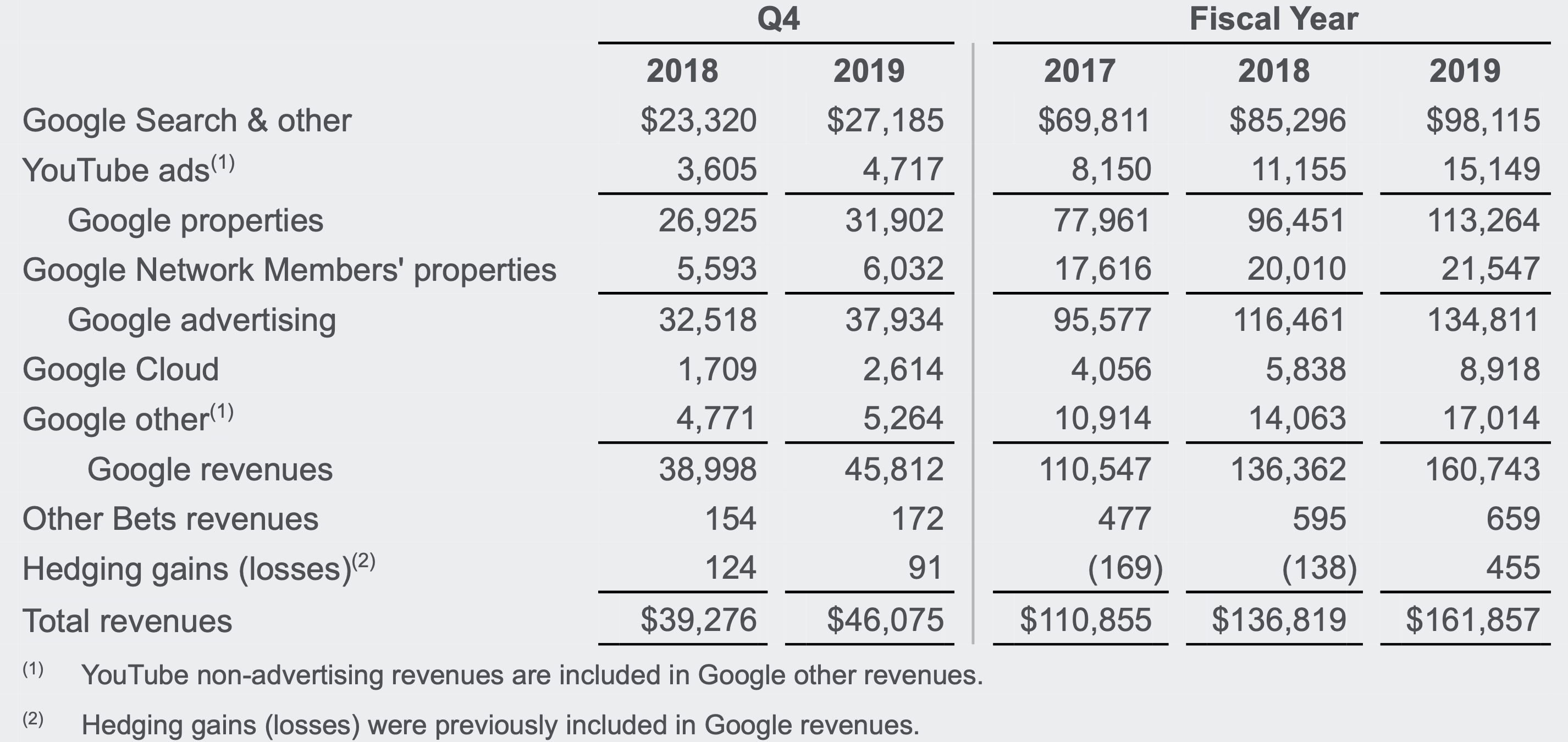 Alphabet Inc summary