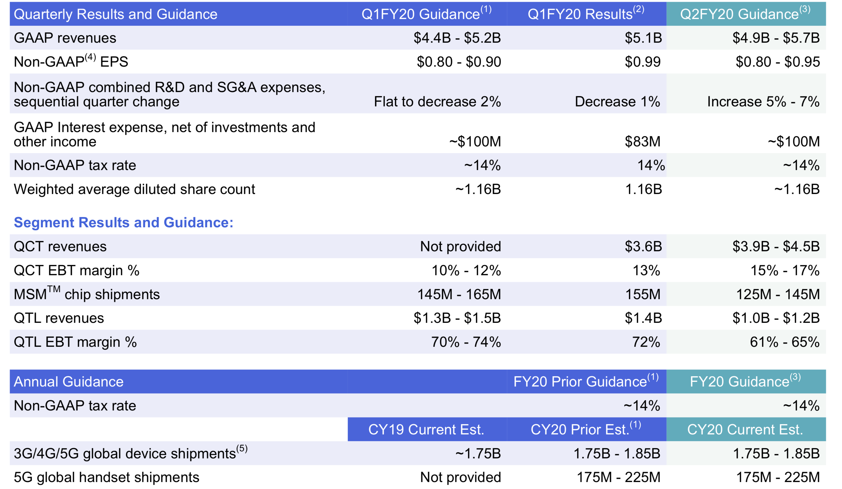 Qualcomm financials