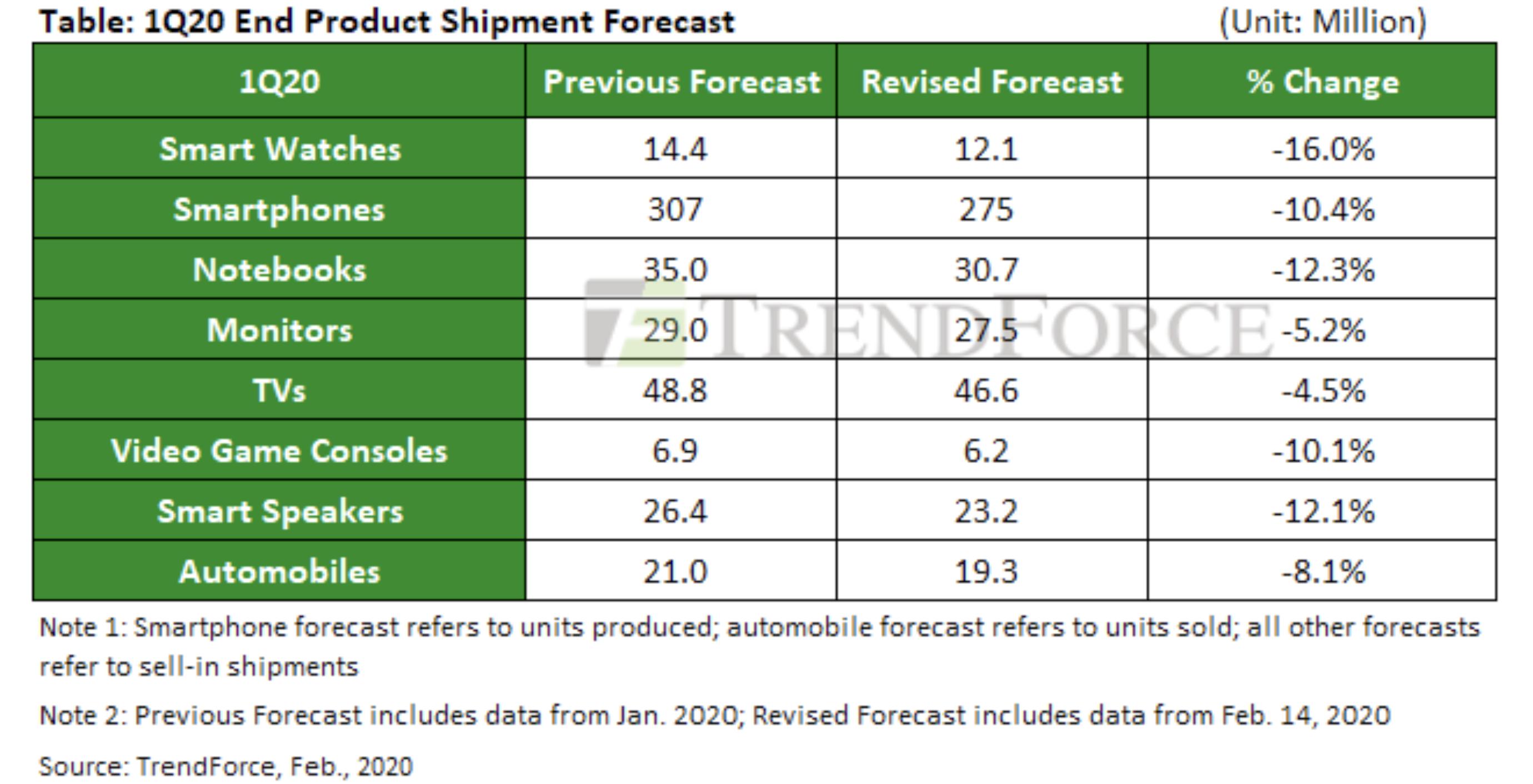 coronavirus shipment smartwatches