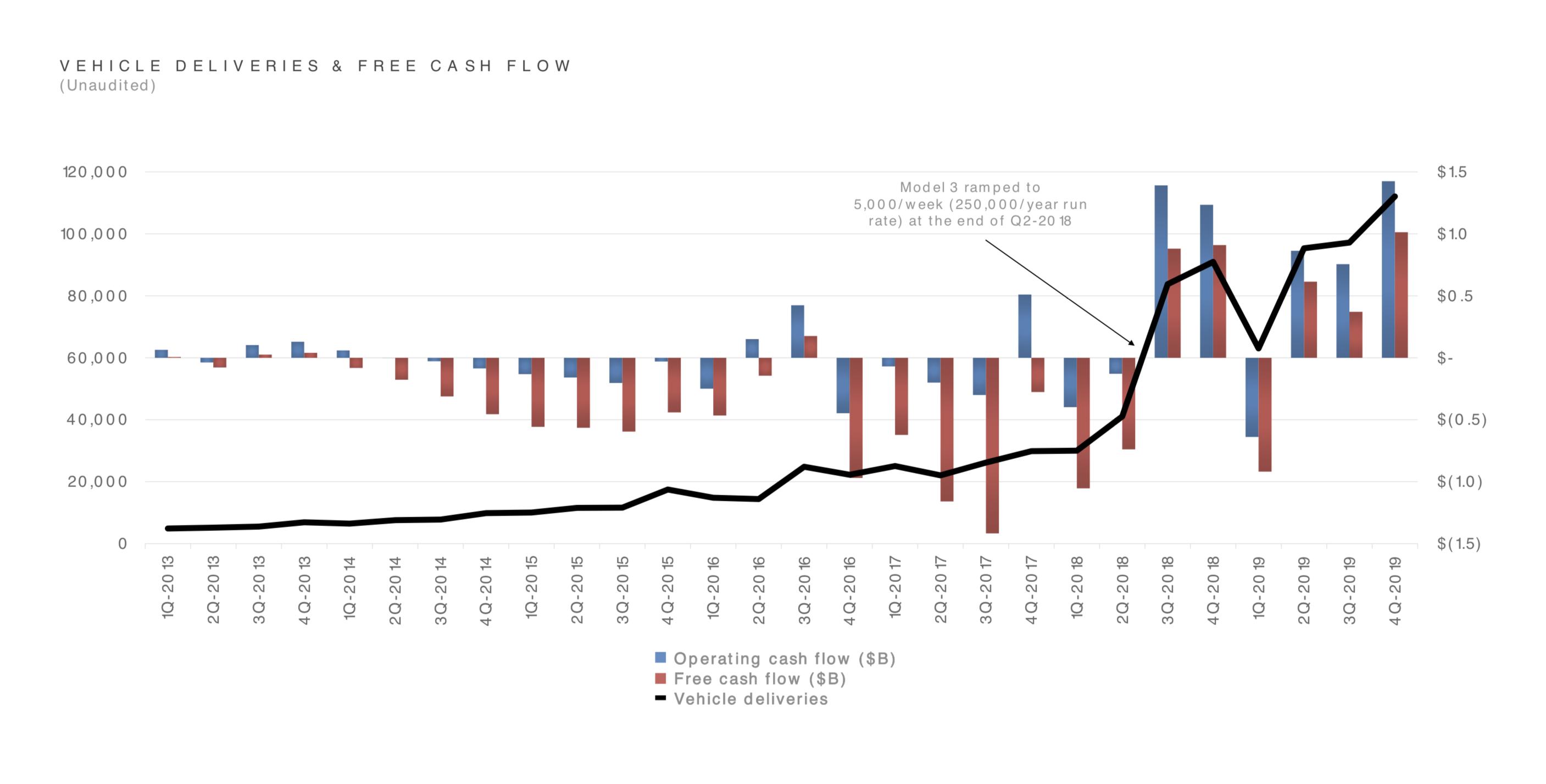 Tesla cash flow vehicle deliveries