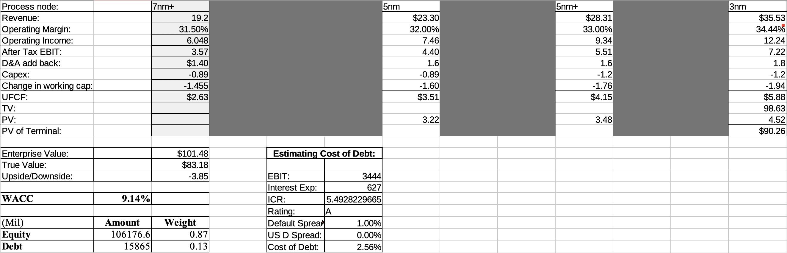 Qualcomm free cash flow projection 2020, 2021, 2022