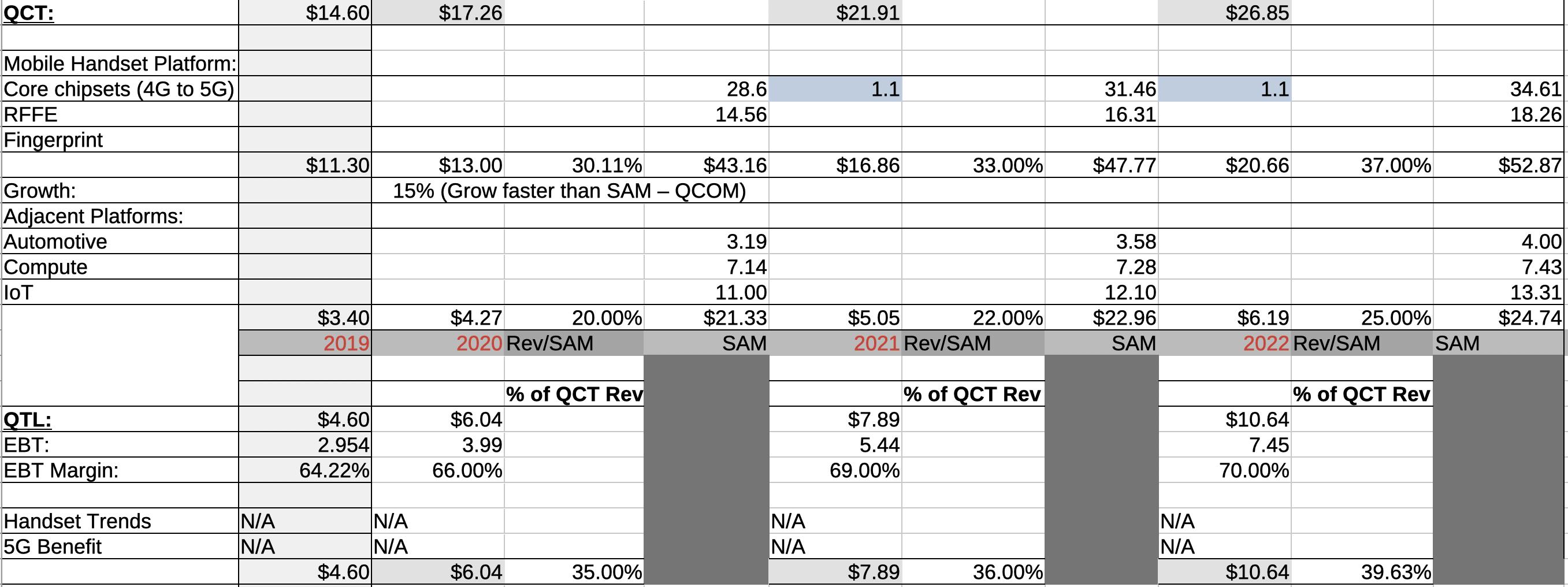 Analyzing impact of 5G iPhone on Qualcomm revenue