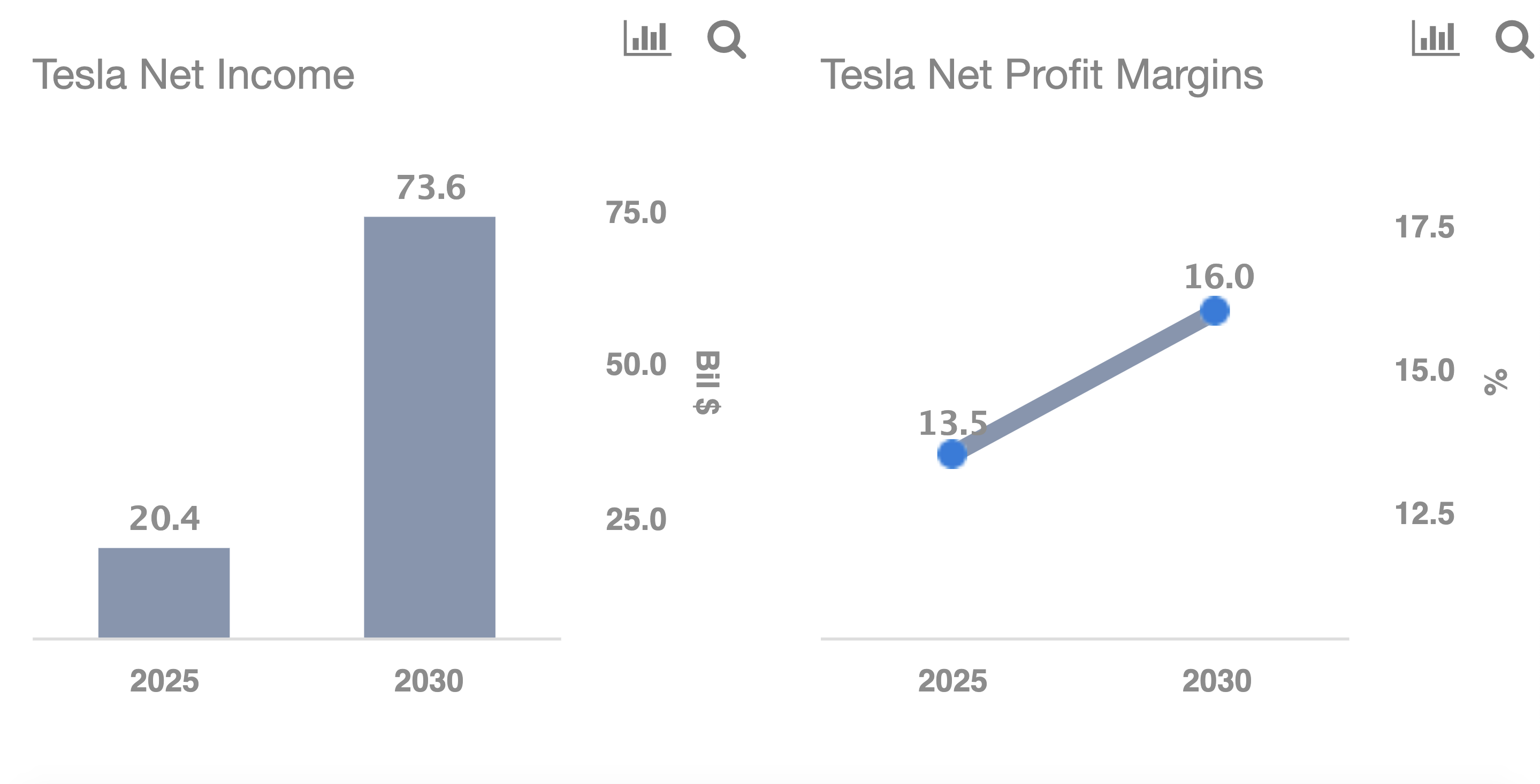 Tesla Inc net income and net profit margin projections