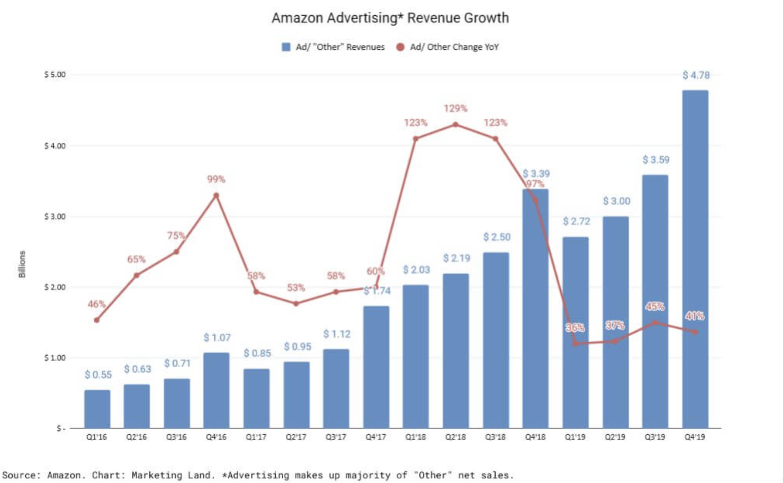 Amazon advertisement revenue growth