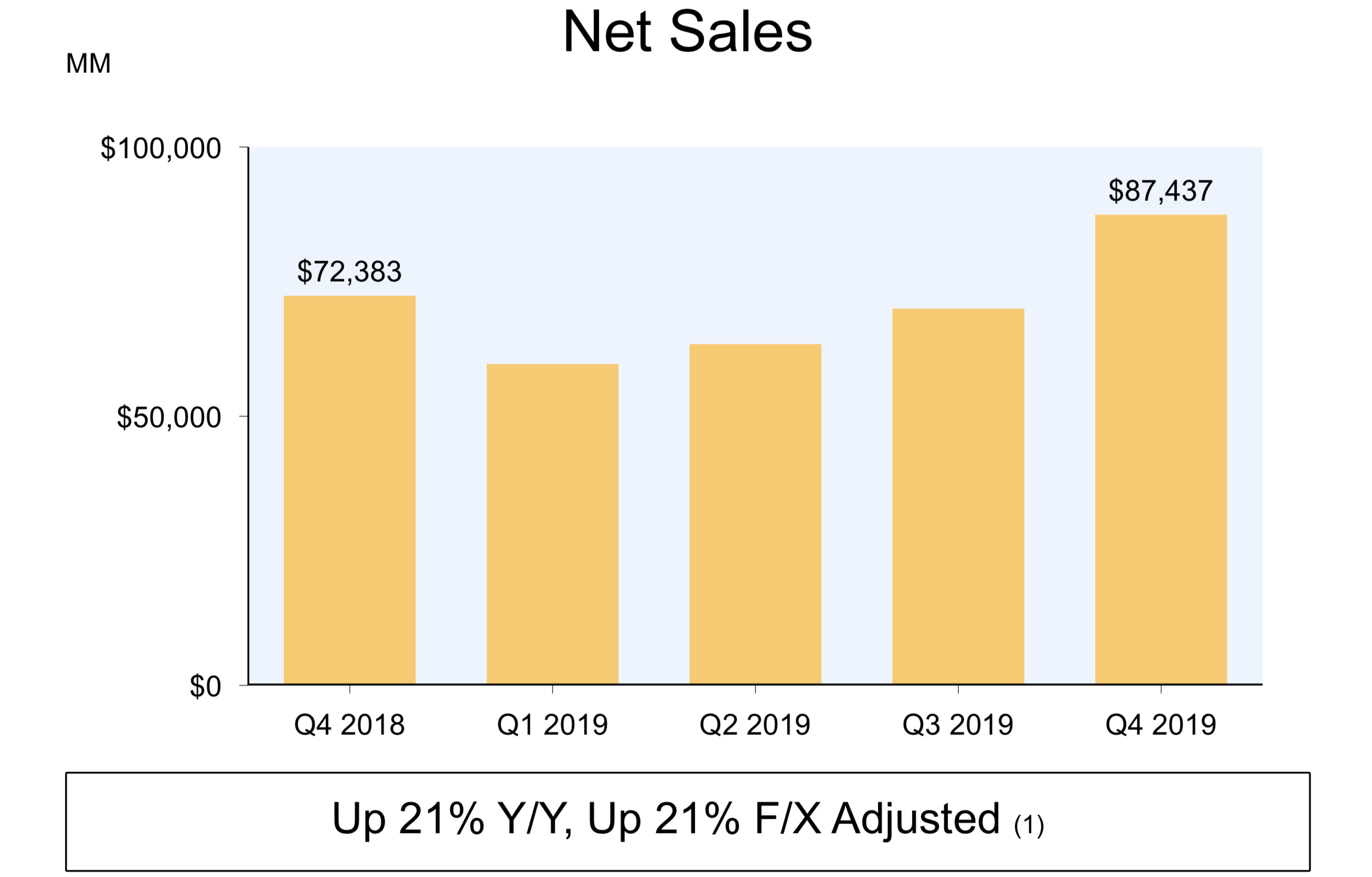 Amazon fourth quarter of 2019 net sales