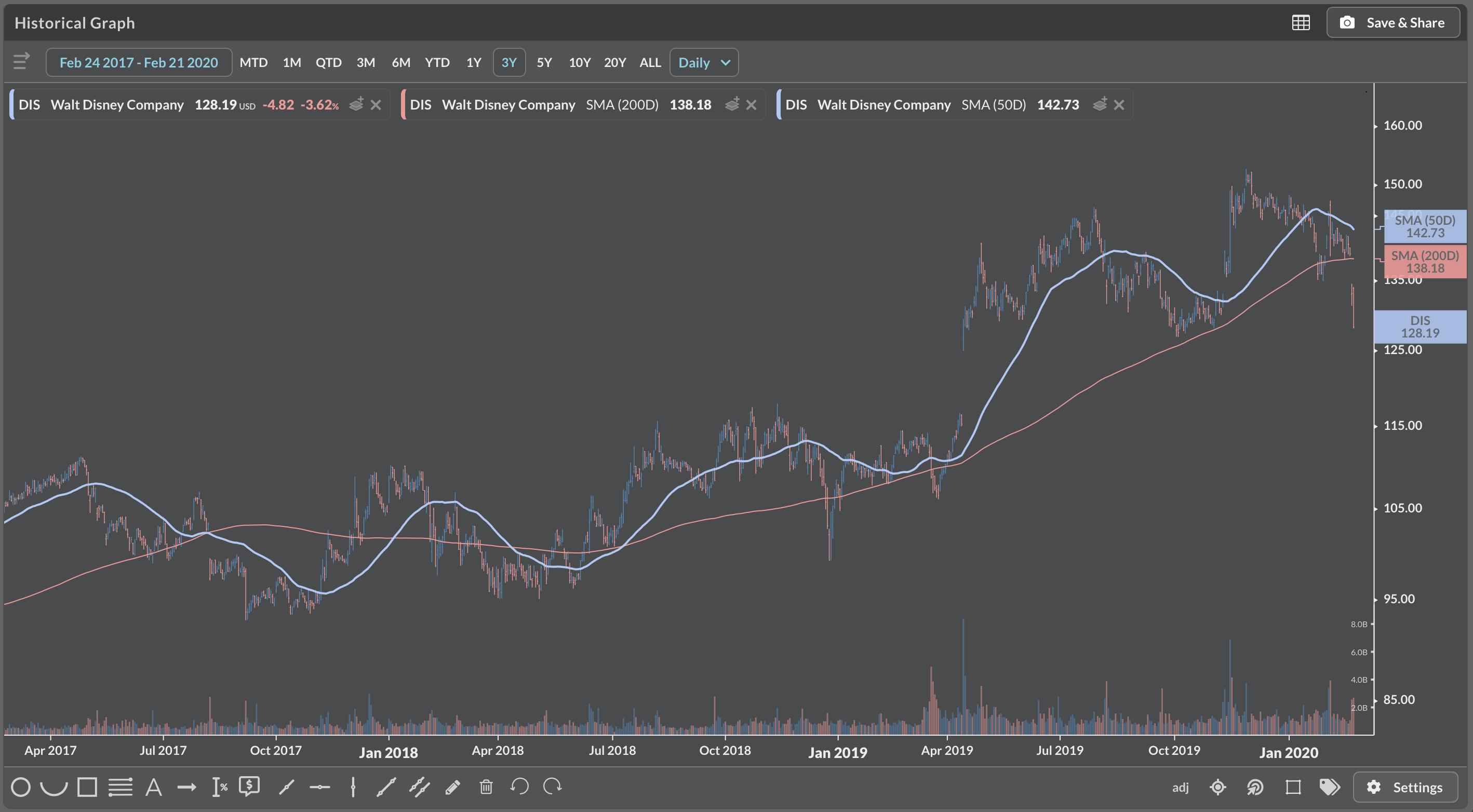 Disney share price following Bob Iger departure
